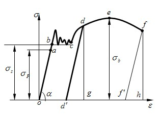 低碳钢拉伸曲线1